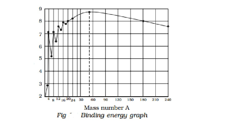 Explanation of Nuclear binding energy curve