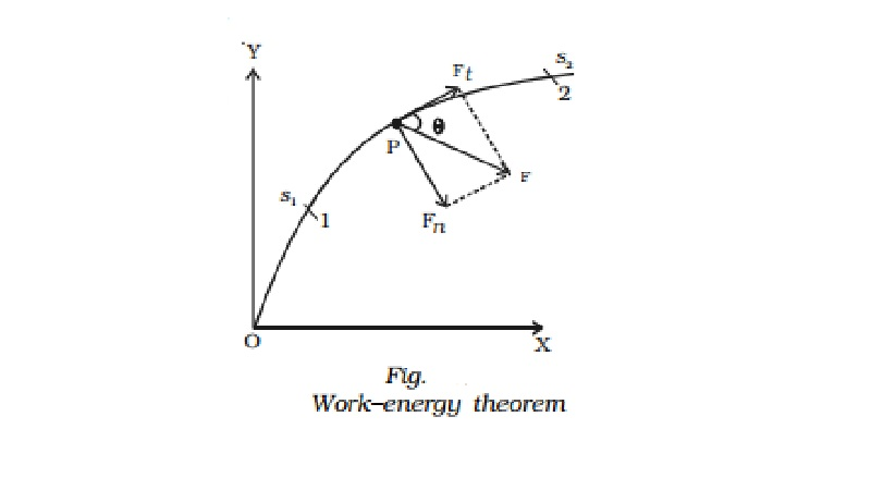 Principle of work and energy (work - energy theorem) Statement