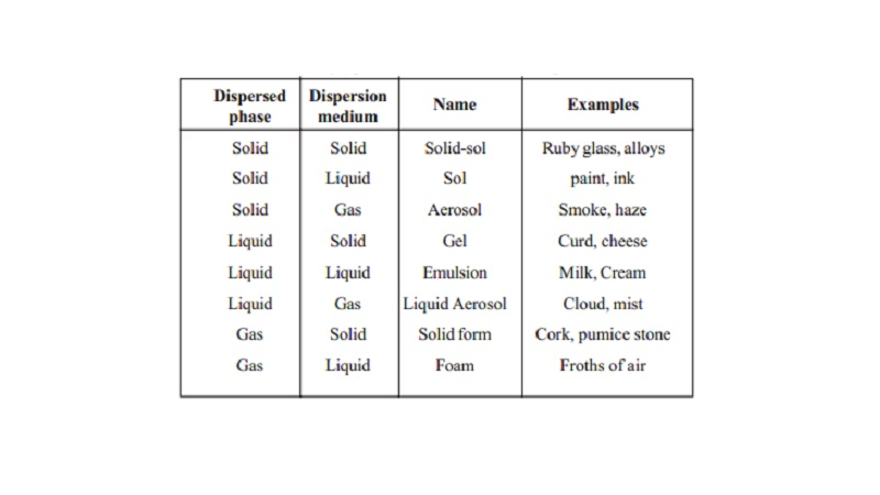 Colloids  and Types of Colloids