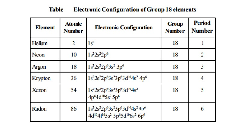 Group 18 Noble Gases Or Inert Gases