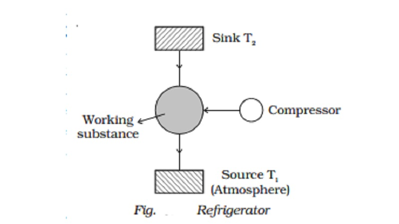 Refrigerator : Coefficient of performance and Inferences