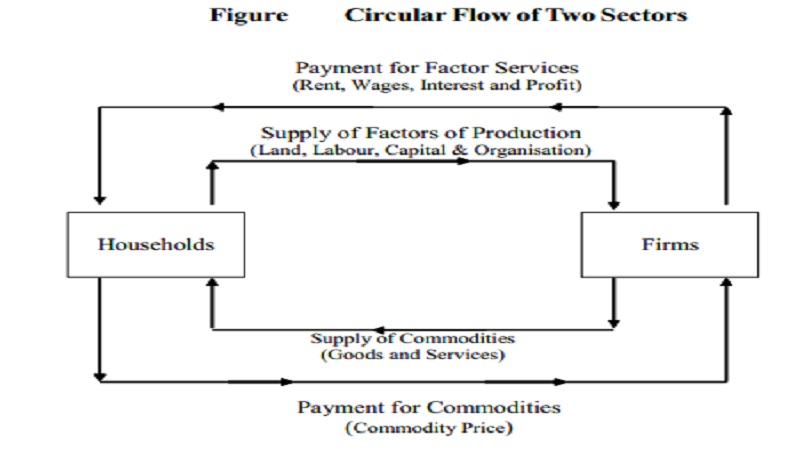Circular Flow of Income and Need for the Study of National Income
