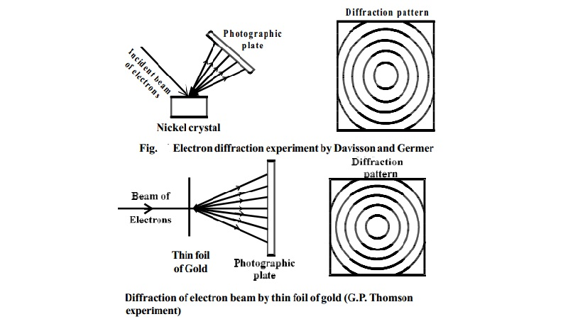 Experiments to prove particle and wave property of Electrons