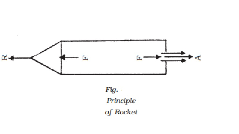 Weightlessness, Rockets -  principle and Types of fuels