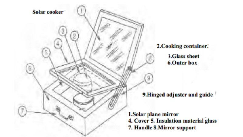 solar cooking  merits  demerits