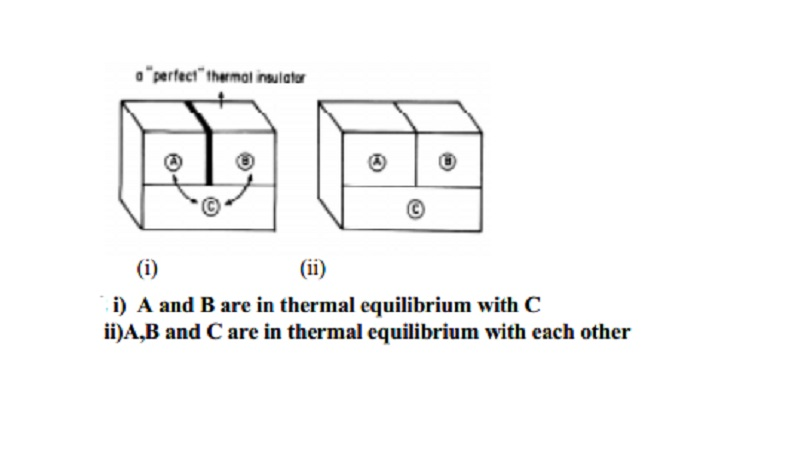 Zeroth law of thermodynamics or Thermal equilibrium