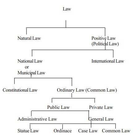 Kinds or Types or Classification of Law