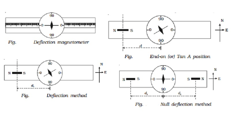 End-on (or) Tan A position- Deflection magnetometer