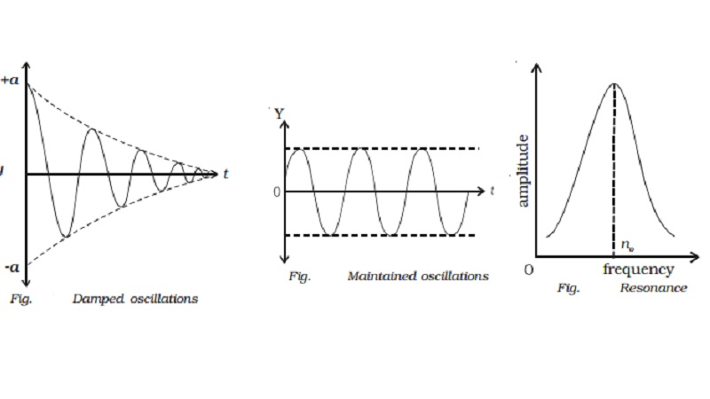 Types of oscillations