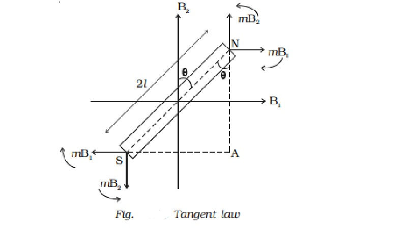 Tangent law