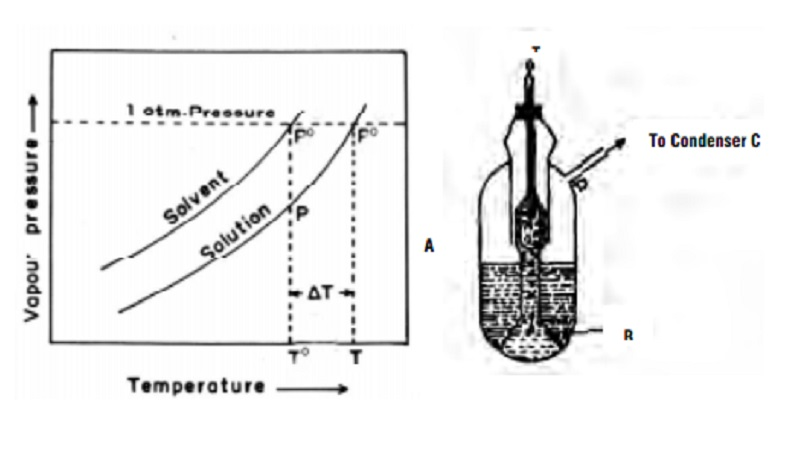 Elevation of boiling point of dilute solutions and Cottrell's Method