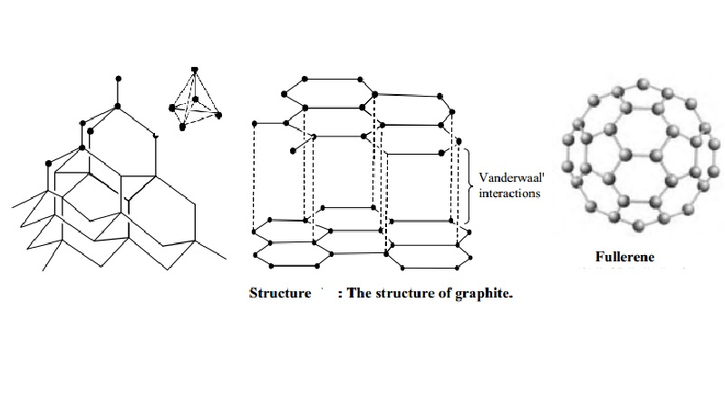 Structure of Diamond, Graphite, Buckminster fullerenes