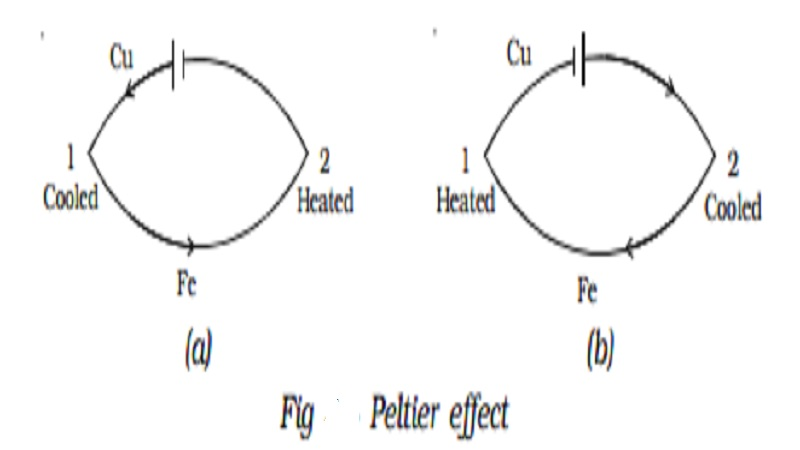 Peltier effect and Peltier Co-efficient (π)