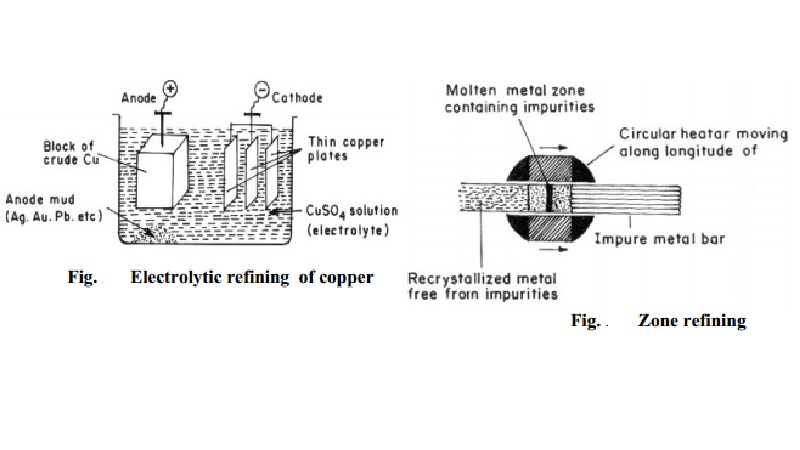 Metallurgy - Purification of metals