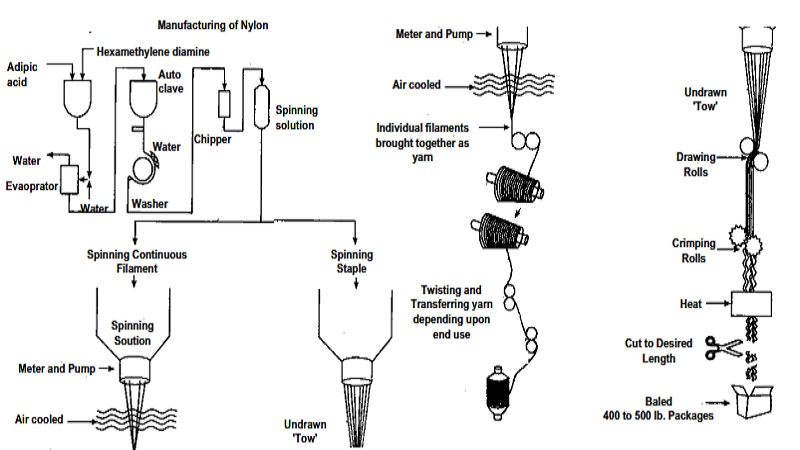 Nylon     Manufacturing Process and Properties