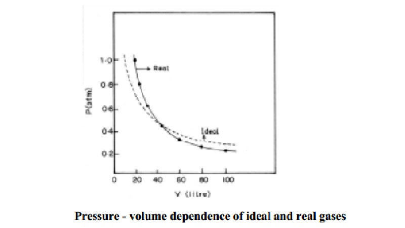 Causes for deviation of real gas from ideal behaviour