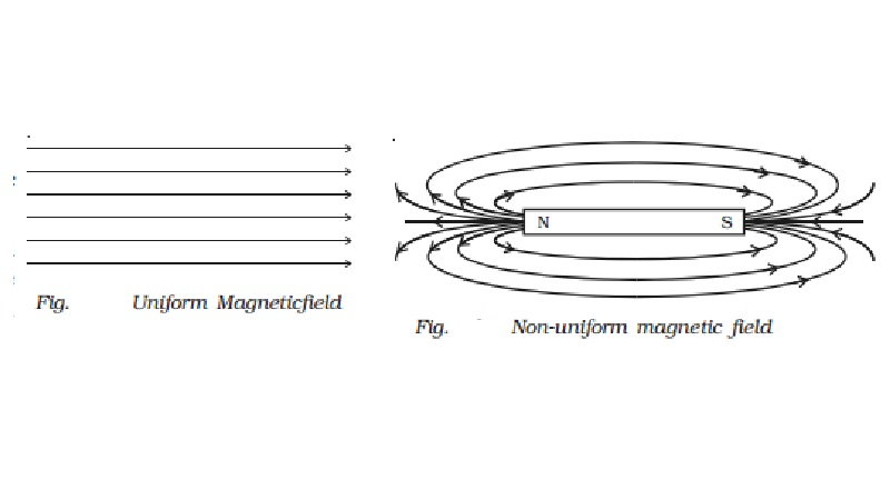 Basic properties of magnets