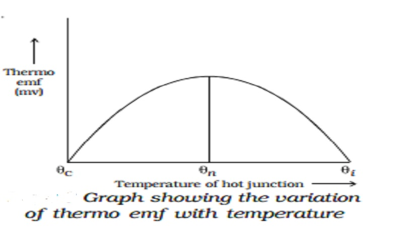 Neutral and Inversion temperature