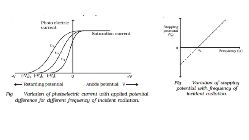 Effect of frequency of incident radiation on stopping potential