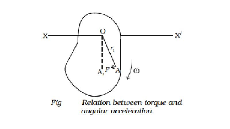 Relation between torque and angular acceleration