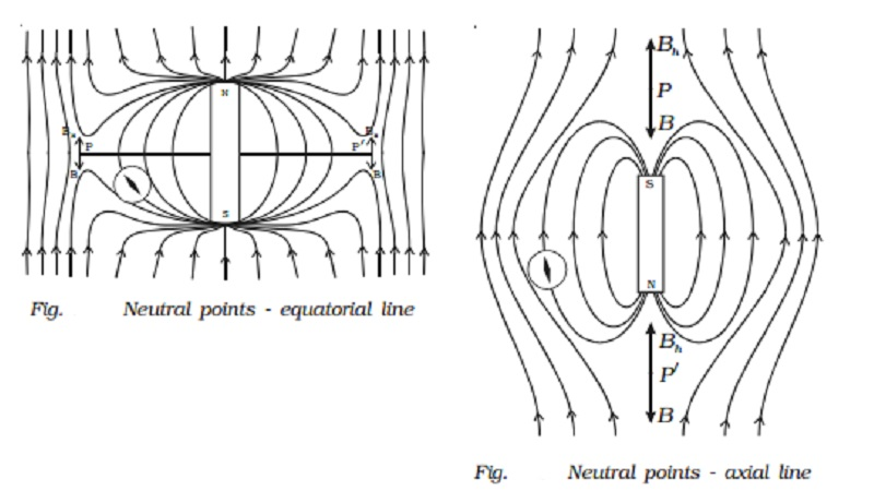 Mapping of magnetic field due to a bar magnet