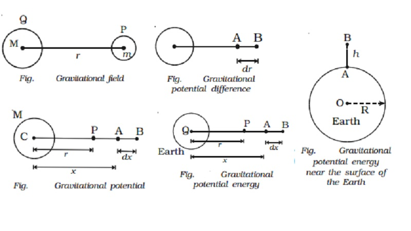 Gravitational field: potential difference and potential energy