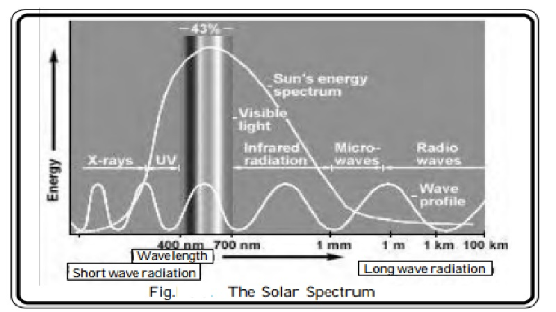 Atmosphere and Solar Radiation