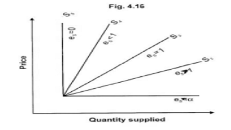 Elasticity of supply : concept, Types, Factors determining
