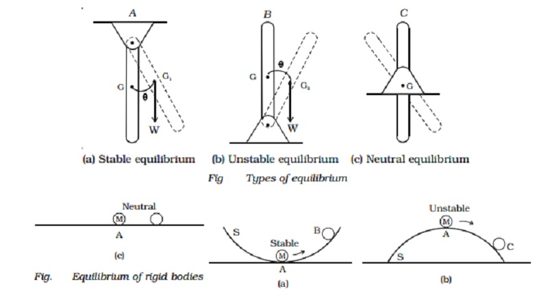 Equilibrium of bodies and types of equilibrium