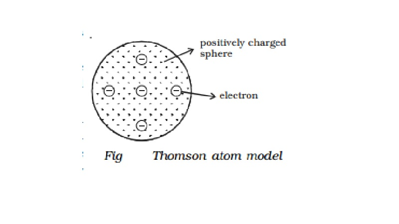 Thomson atom model and its Drawbacks