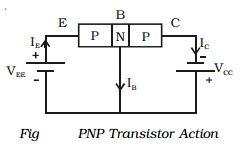 Working of a PNP transistor