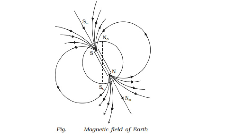 Earth?s magnetic field and magnetic elements