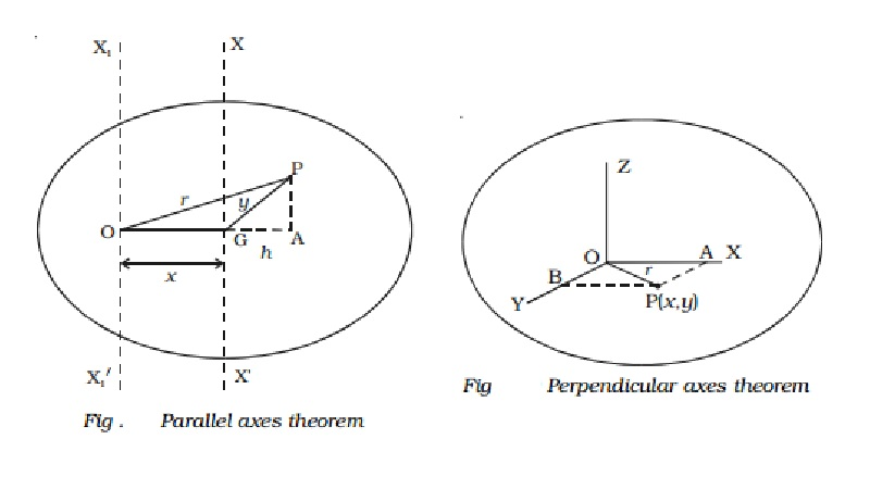 Theorems of moment of inertia : Perpendicular and Parallel axes theorem