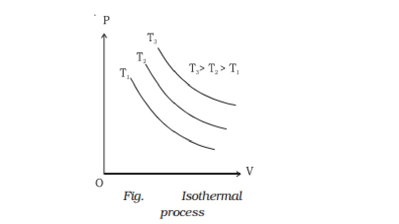 Isothermal process and Workdone in an isothermal expansion