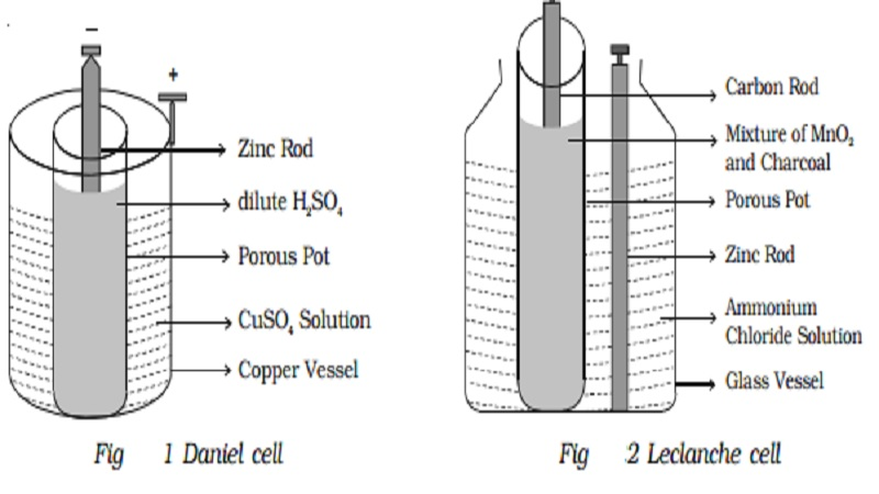Primary Cell - Daniel cell, Leclanche cell
