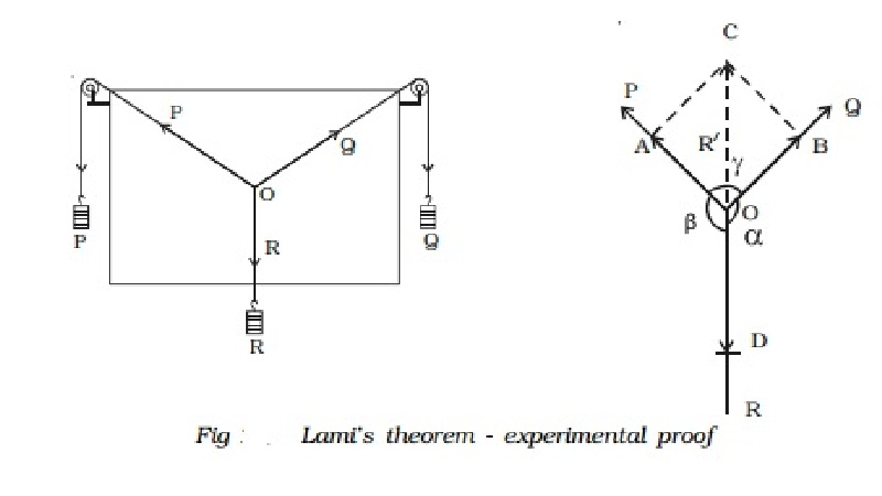 Experimental verification of triangle law, parallelogram law and Lami's theorem
