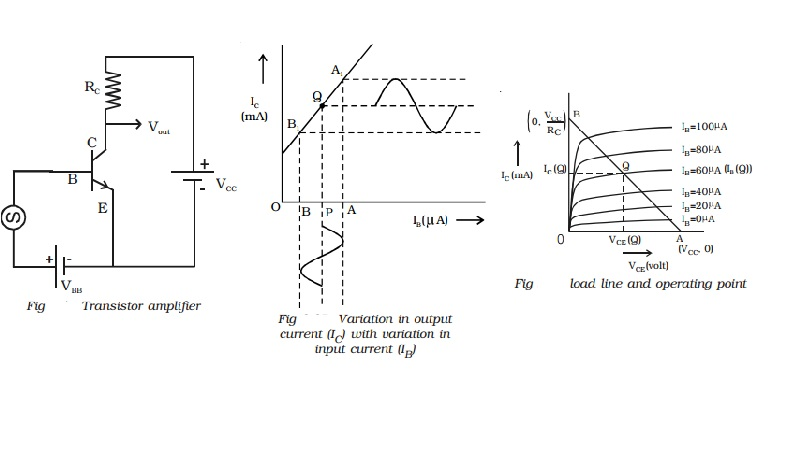 Transistor amplifier - Operating point, Working