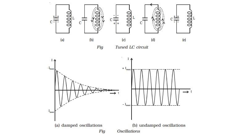 Generation of sinusoidal waves by a tuned LC circuit