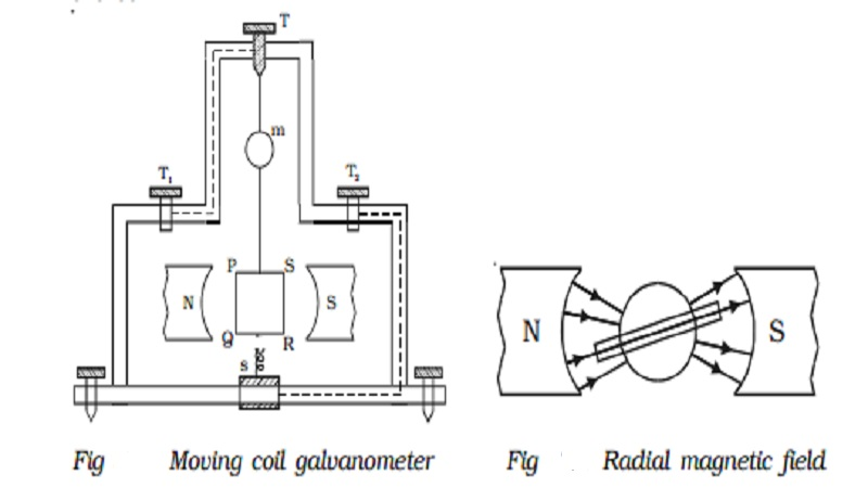 Moving coil galvanometer : Principle, Construction, Pointer type moving coil galvanometer, Current sensitivity of a galvanometer