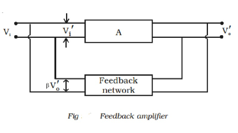 Feedback in amplifiers- Principle of feedback and