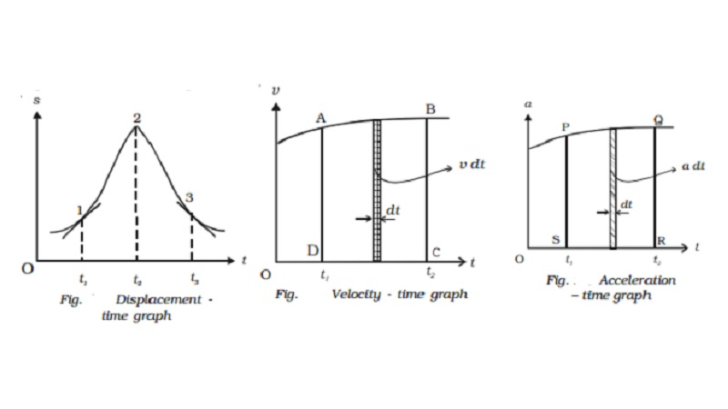 Graphical representations - displacement, velocity,acceleration with time graph