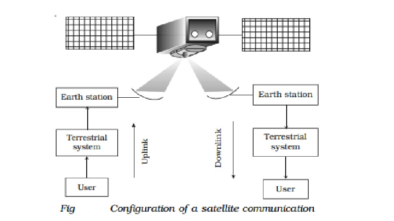 Satellite Communication: Merits and Demerits