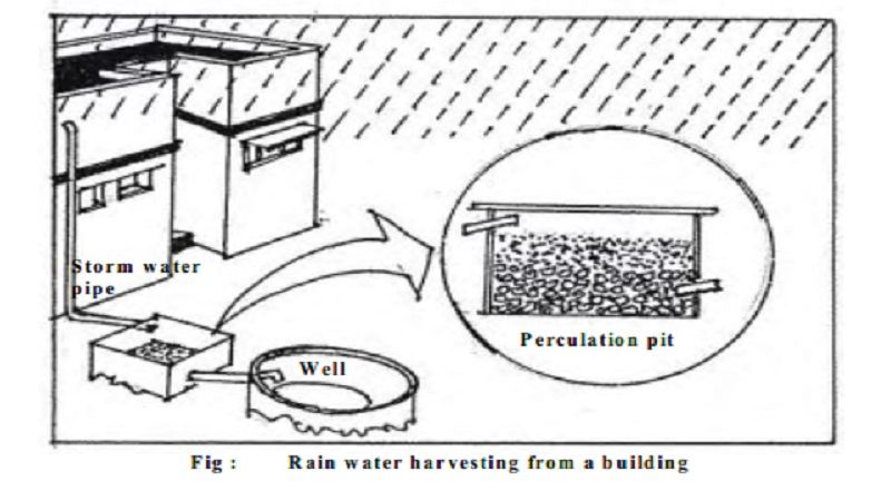 Conservation of Water and Types of Harvesting Rainwater