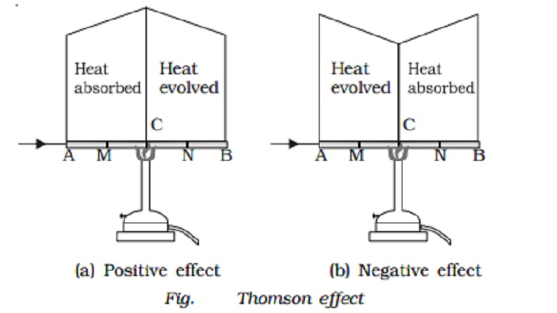 Thomson effect and Thomson coefficient (σ)