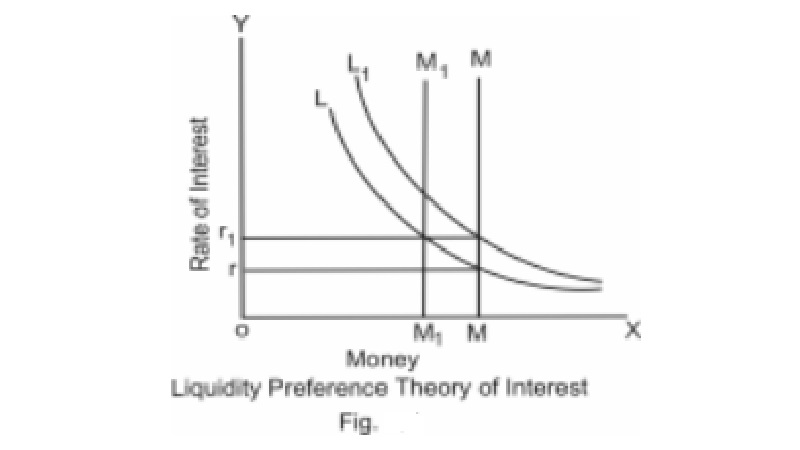 Liquidity preference theory (Keynesian theory) of interest