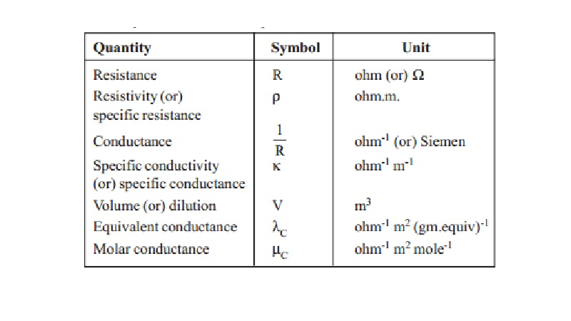 Electrical Conductance Quantities