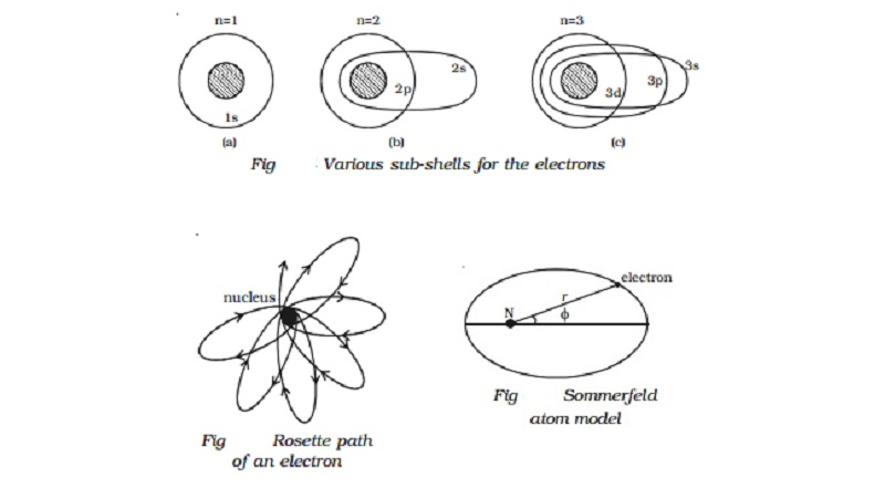Sommerfeld atom model and its Drawbacks