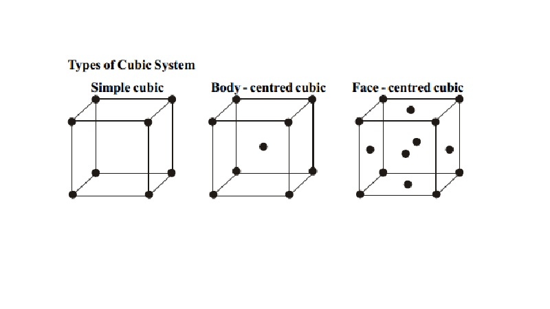 Types of Cubic System