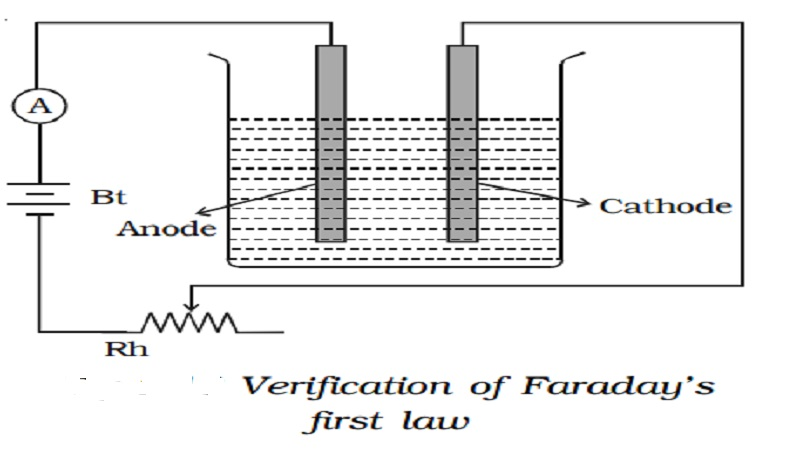 Faraday's laws of electrolysis | Chemical effect of current | Verification of Faraday's laws of electrolysis