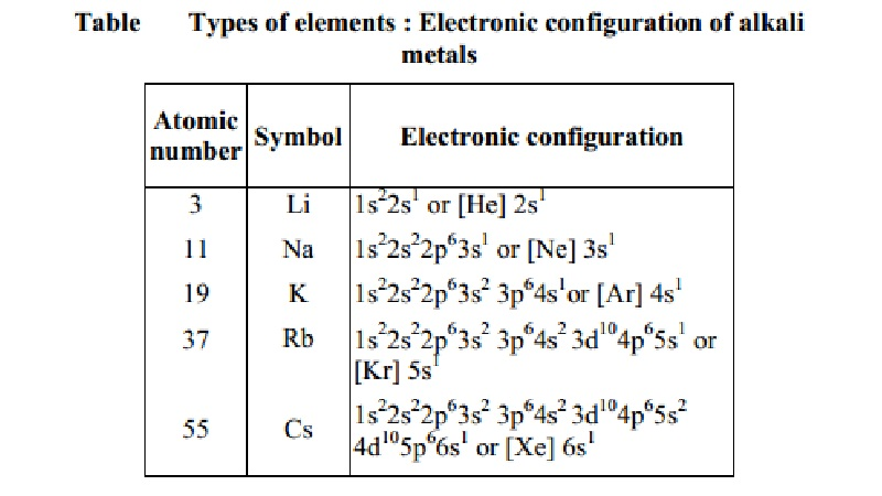 Electronic configuration and periodic table